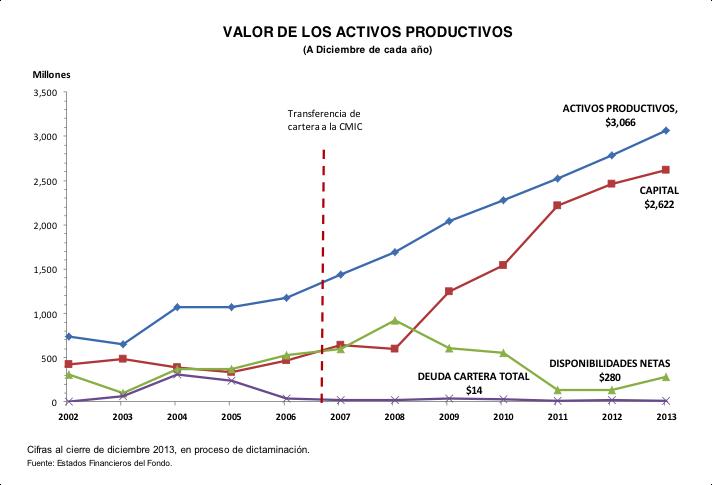 Valor Activos Productivos Focir