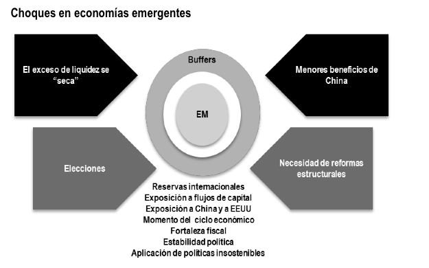 Economías emergentes - De consentidas del mercado a foco de preocupación global